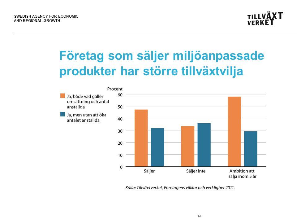 SWEDISH AGENCY FOR ECONOMIC AND REGIONAL GROWTH Företag som säljer miljöanpassade produkter har större tillväxtvilja 13