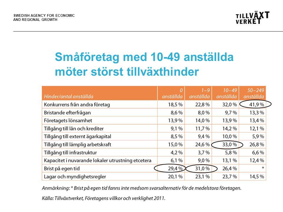 SWEDISH AGENCY FOR ECONOMIC AND REGIONAL GROWTH Småföretag med 10-49 anställda möter störst tillväxthinder 14