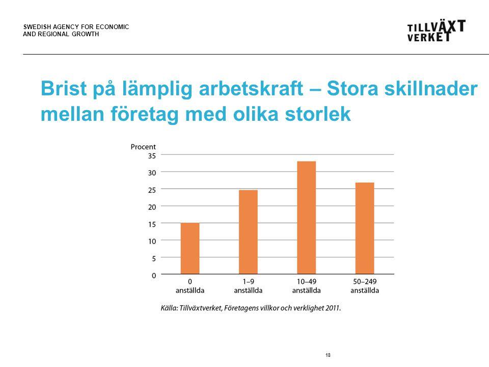 SWEDISH AGENCY FOR ECONOMIC AND REGIONAL GROWTH Brist på lämplig arbetskraft – Stora skillnader mellan företag med olika storlek 18
