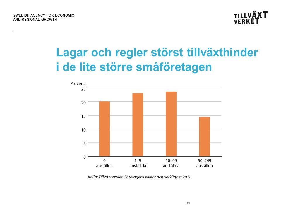 SWEDISH AGENCY FOR ECONOMIC AND REGIONAL GROWTH Lagar och regler störst tillväxthinder i de lite större småföretagen 21