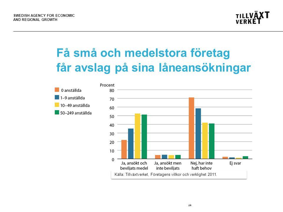 SWEDISH AGENCY FOR ECONOMIC AND REGIONAL GROWTH Få små och medelstora företag får avslag på sina låneansökningar 24 Källa: Tillväxtverket, Företagens villkor och verklighet 2011.