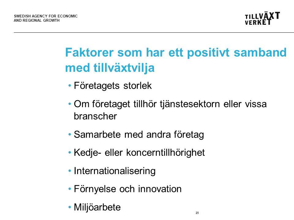 SWEDISH AGENCY FOR ECONOMIC AND REGIONAL GROWTH 25 Faktorer som har ett positivt samband med tillväxtvilja Företagets storlek Om företaget tillhör tjä