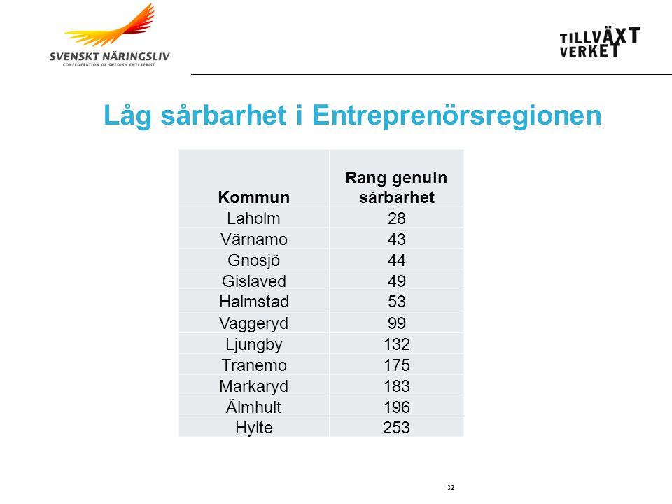 SWEDISH AGENCY FOR ECONOMIC AND REGIONAL GROWTH 32 Låg sårbarhet i Entreprenörsregionen Kommun Rang genuin sårbarhet Laholm28 Värnamo43 Gnosjö44 Gislaved49 Halmstad53 Vaggeryd99 Ljungby132 Tranemo175 Markaryd183 Älmhult196 Hylte253