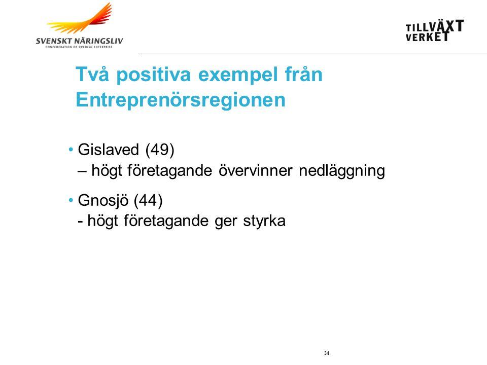 SWEDISH AGENCY FOR ECONOMIC AND REGIONAL GROWTH 34 Gislaved (49) – högt företagande övervinner nedläggning Gnosjö (44) - högt företagande ger styrka Två positiva exempel från Entreprenörsregionen