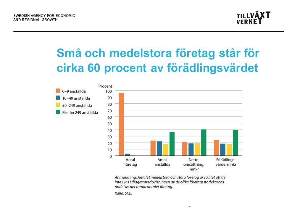 SWEDISH AGENCY FOR ECONOMIC AND REGIONAL GROWTH 25 Faktorer som har ett positivt samband med tillväxtvilja Företagets storlek Om företaget tillhör tjänstesektorn eller vissa branscher Samarbete med andra företag Kedje- eller koncerntillhörighet Internationalisering Förnyelse och innovation Miljöarbete