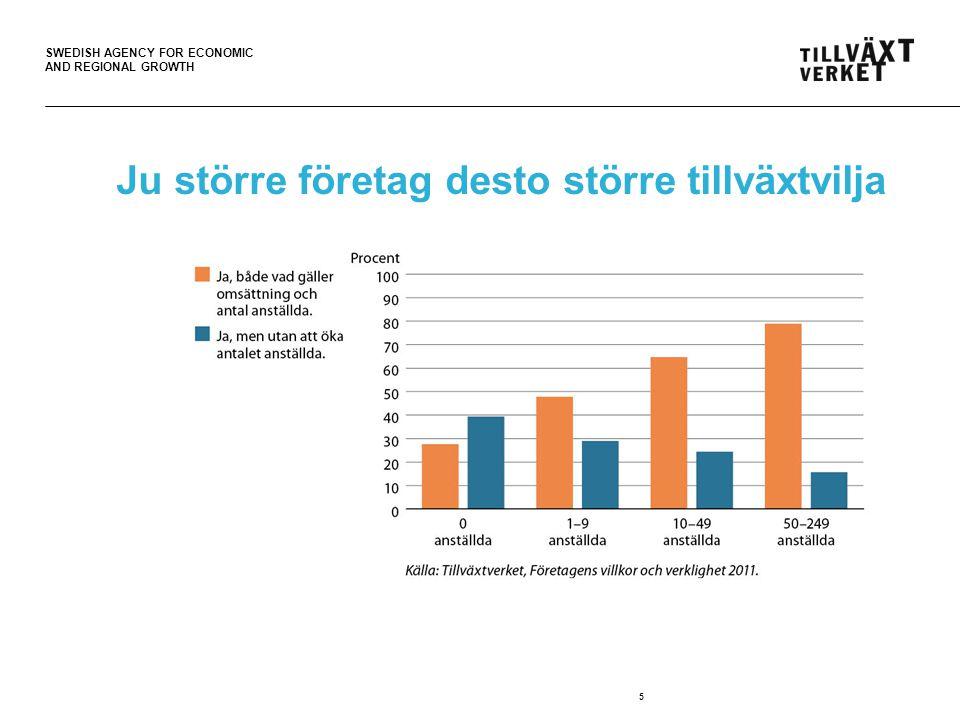 SWEDISH AGENCY FOR ECONOMIC AND REGIONAL GROWTH 26 Faktorer som utgör stora hinder för tillväxt Konkurrens (främst medelstora företag) Lagar och regler (främst småföretag) Kapitalförsörjning (vissa branscher, utländsk bakgrund Brist på lämplig arbetskraft Speciella behov i de lite större småföretagen med 10-49 anställda (god tillväxtvilja men stora hinder)