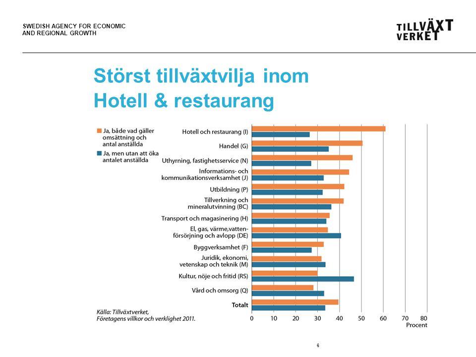 SWEDISH AGENCY FOR ECONOMIC AND REGIONAL GROWTH Företagsledare med utländsk bakgrund upplever att tillväxthindren är större 17