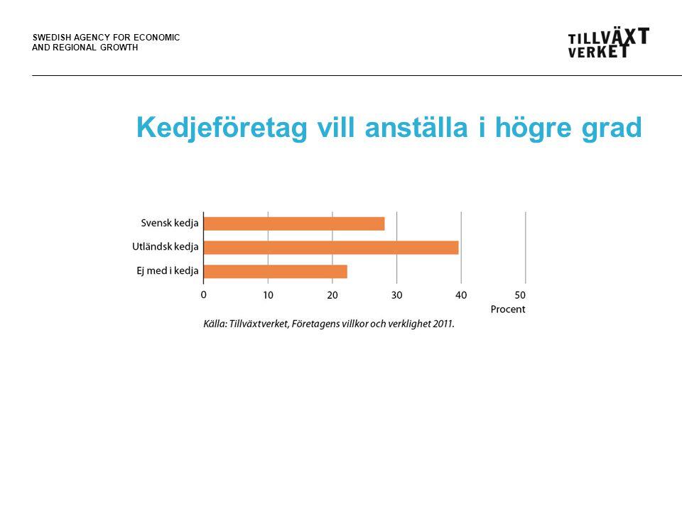 SWEDISH AGENCY FOR ECONOMIC AND REGIONAL GROWTH Småföretag som samverkar har en större tillväxtvilja 10