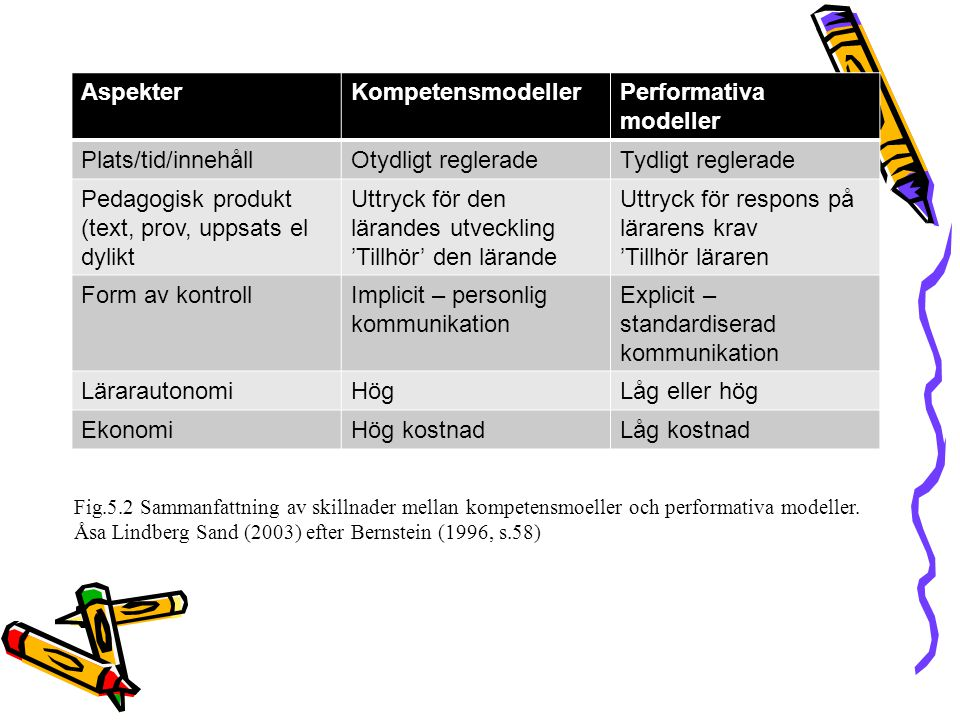 AspekterKompetensmodellerPerformativa modeller Plats/tid/innehållOtydligt regleradeTydligt reglerade Pedagogisk produkt (text, prov, uppsats el dylikt Uttryck för den lärandes utveckling 'Tillhör' den lärande Uttryck för respons på lärarens krav 'Tillhör läraren Form av kontrollImplicit – personlig kommunikation Explicit – standardiserad kommunikation LärarautonomiHögLåg eller hög EkonomiHög kostnadLåg kostnad Fig.5.2 Sammanfattning av skillnader mellan kompetensmoeller och performativa modeller.