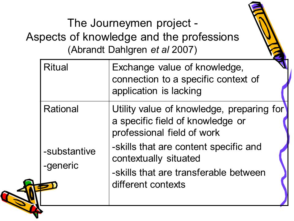 Learning for work Knowledge for the profession Extrinsic Technical Extrinsic Meaning Intrinsic Meaning Ritual Rational - generic Rational - substantive Professional Identity Engagement with learning A model for understanding professional learning