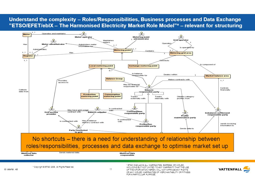 """© Vattenfall AB 11 Understand the complexity – Roles/Responsibilities, Business processes and Data Exchange """"ETSO/EFET/ebIX – The Harmonised Electrici"""