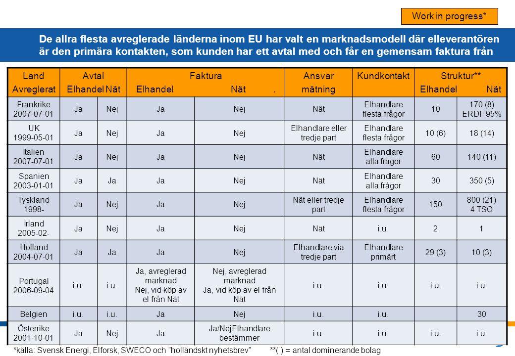 © Vattenfall AB 5 De allra flesta avreglerade länderna inom EU har valt en marknadsmodell där elleverantören är den primära kontakten, som kunden har
