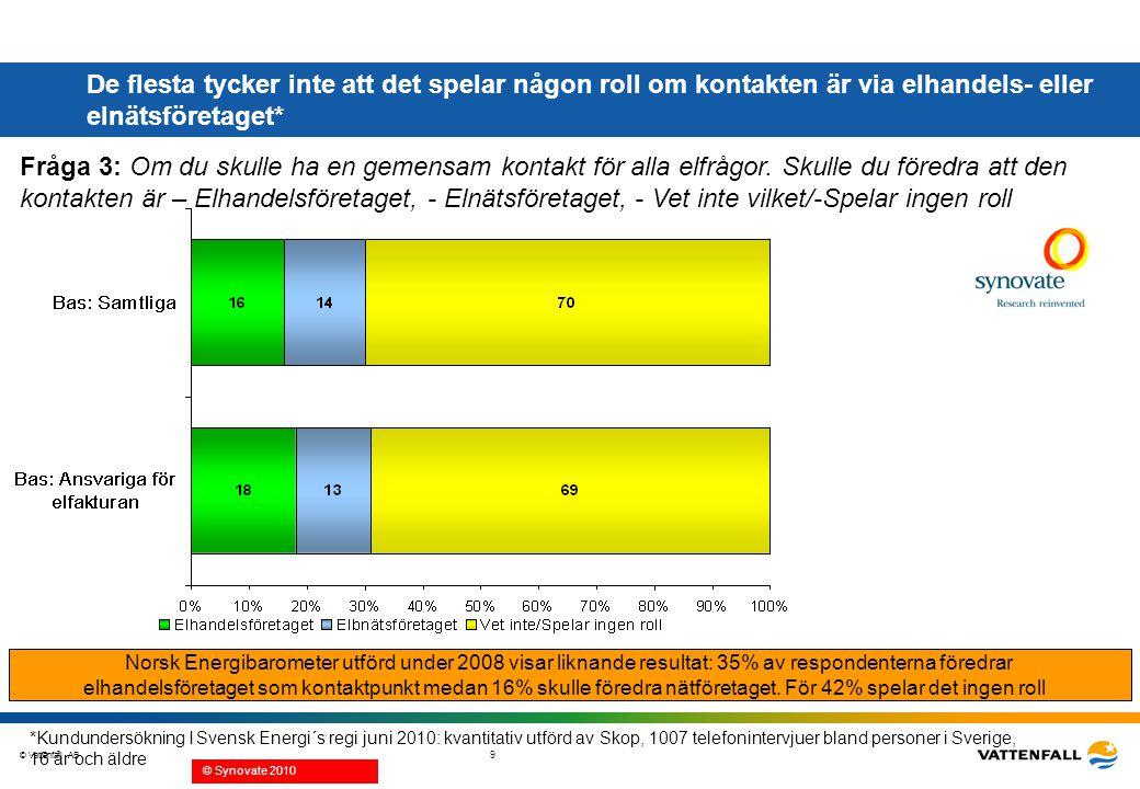 © Vattenfall AB 9 De flesta tycker inte att det spelar någon roll om kontakten är via elhandels- eller elnätsföretaget* Fråga 3: Om du skulle ha en ge
