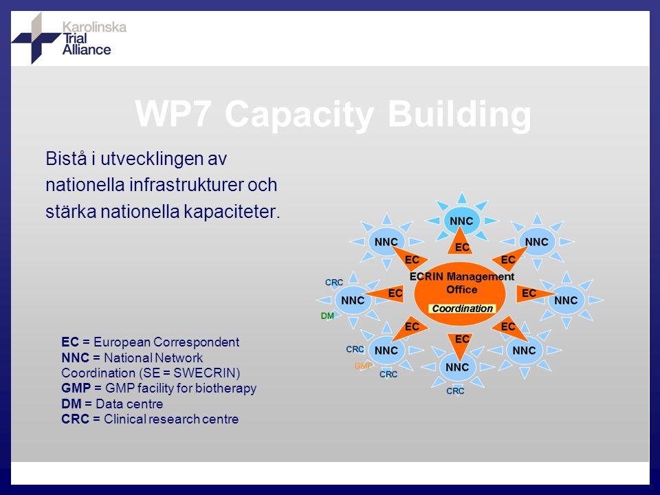 Bistå i utvecklingen av nationella infrastrukturer och stärka nationella kapaciteter. EC = European Correspondent NNC = National Network Coordination