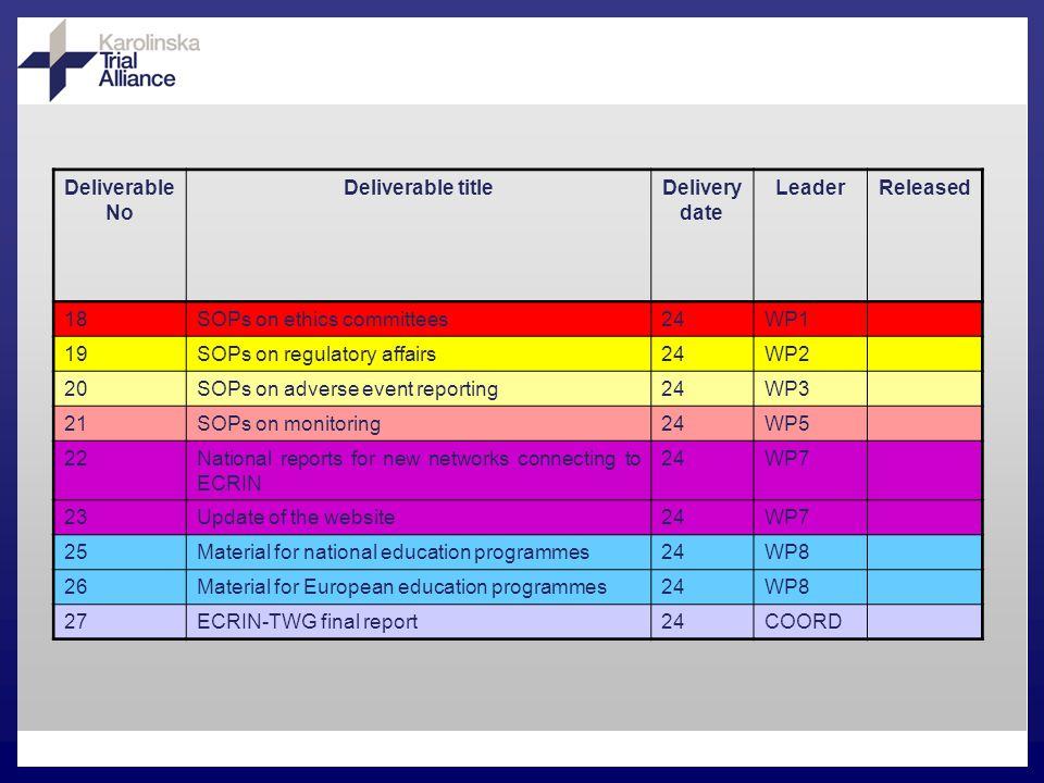 PPI Education TWG Deliverable 24 Survey on Existing Education Programmes PPI Webbaserad och kontinuerligt öppen databas.