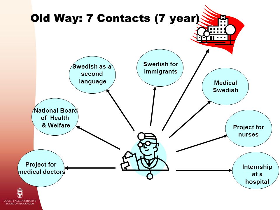Old Way: 7 Contacts (7 year) Project for medical doctors National Board of Health & Welfare Swedish as a second language Swedish for immigrants Medica