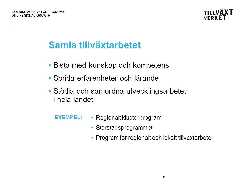 SWEDISH AGENCY FOR ECONOMIC AND REGIONAL GROWTH 11 Samla tillväxtarbetet 11 Bistå med kunskap och kompetens Sprida erfarenheter och lärande Stödja och samordna utvecklingsarbetet i hela landet Regionalt klusterprogram Storstadsprogrammet Program för regionalt och lokalt tillväxtarbete EXEMPEL: