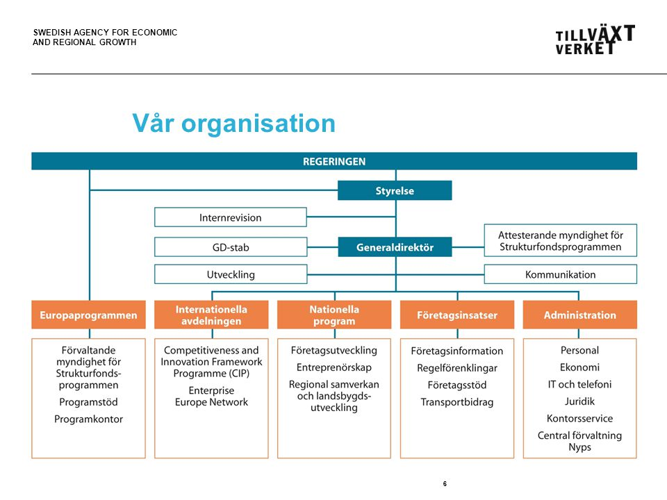 SWEDISH AGENCY FOR ECONOMIC AND REGIONAL GROWTH 66 Vår organisation