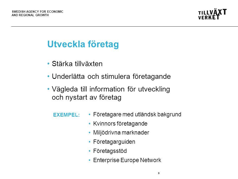 SWEDISH AGENCY FOR ECONOMIC AND REGIONAL GROWTH 9 Utveckla företag Stärka tillväxten Underlätta och stimulera företagande Vägleda till information för utveckling och nystart av företag 9 Företagare med utländsk bakgrund Kvinnors företagande Miljödrivna marknader Företagarguiden Företagsstöd Enterprise Europe Network EXEMPEL: