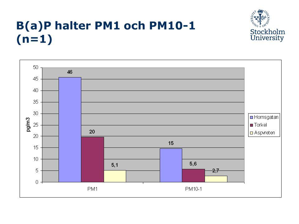 B(a)P halter PM1 och PM10-1 (n=1)
