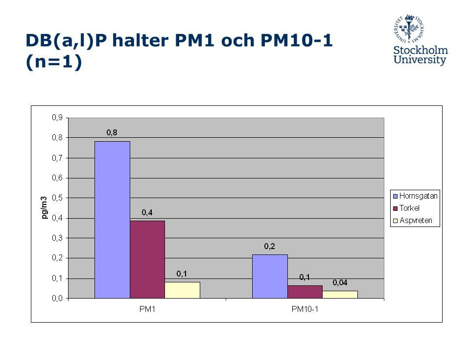 DB(a,l)P halter PM1 och PM10-1 (n=1)