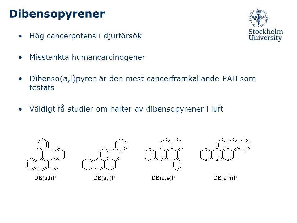 Dibensopyrener Hög cancerpotens i djurförsök Misstänkta humancarcinogener Dibenso(a,l)pyren är den mest cancerframkallande PAH som testats Väldigt få studier om halter av dibensopyrener i luft