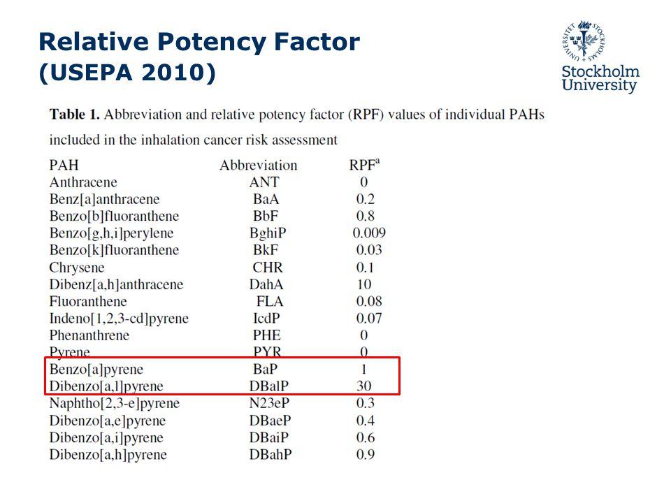 Åtgärder Utsläppsdirektiv –Industri Finns utsläppsdirektiv som inkuderar BaP –POP protokoll inom UNECE BaP utsläppen från avfallsanläggningar ska minska fr 1990 –Bränsledirektiv –Trafik, sjöfart o annan förbränning oreglerad Luftdirektivet BaP <1 ng/m3 Kemikalielagstiftningen Utfasning av farliga kemikalier (t ex vissa petroleumprodukter) Andra åtgärder –Trafik Miljözoner, trängselskatt o andra trafikåtgärder Däck – BaP oljeförbud, EU Tyre Labelling Regulation 1222/2009 Nov 2012 –Vedeldning Lokala föreskrifter i kommuner, fjärrvärmeanslutning mm.