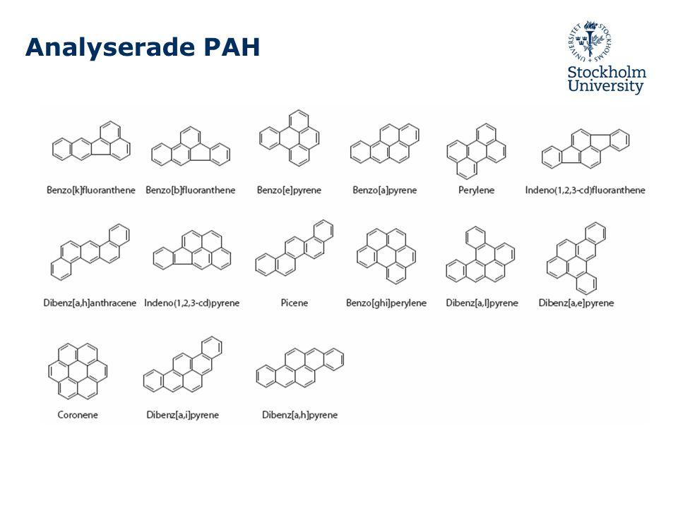 Analyserade PAH