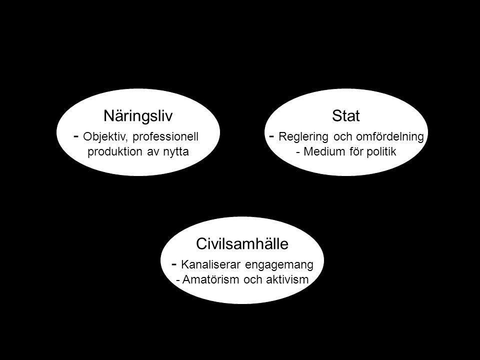 Näringsliv - Objektiv, professionell produktion av nytta Stat - Reglering och omfördelning - Medium för politik Civilsamhälle - Kanaliserar engagemang - Amatörism och aktivism ?