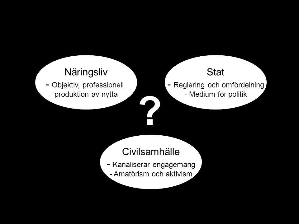 Näringsliv - Objektiv, professionell produktion av nytta Stat - Reglering och omfördelning - Medium för politik Civilsamhälle - Kanaliserar engagemang - Amatörism och aktivism