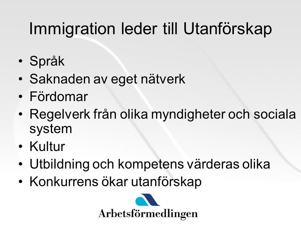 Immigration leder till Utanförskap Språk Saknaden av eget nätverk Fördomar Regelverk från olika myndigheter och sociala system Kultur Utbildning och kompetens värderas olika Konkurrens ökar utanförskap