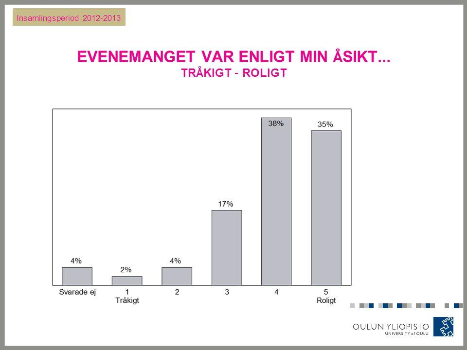 EVENEMANGET VAR ENLIGT MIN Å SIKT... TR Å KIGT – ROLIGT Insamlingsperiod 2012-2013