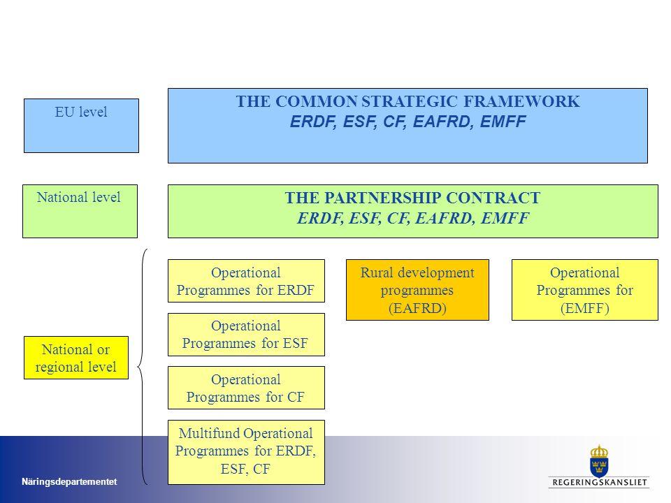Näringsdepartementet Det svenska genomförandet – principer och utgångspunkter Genomförandet av strukturfonderna i Sverige den kommande programperioden ska präglas av: –ett resultatorienterat arbetssätt/resultatkultur –en samordning mellan olika program och insatser för att undvika överlappning och främja synergier –ett förenklat genomförande med fokus på de som genomför projekten –en harmonisering av regelverk för att underlätta genomförandet av territoriella samarbetsprogram –främja en ökad medverkan av näringslivet