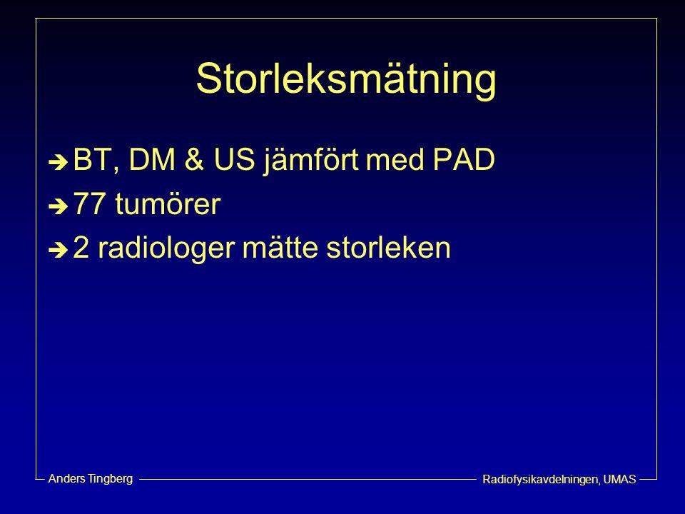 Radiofysikavdelningen, UMAS Anders Tingberg Storleksmätning  BT, DM & US jämfört med PAD  77 tumörer  2 radiologer mätte storleken