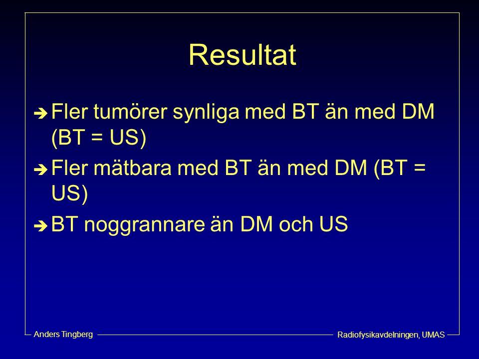Radiofysikavdelningen, UMAS Anders Tingberg Resultat  Fler tumörer synliga med BT än med DM (BT = US)  Fler mätbara med BT än med DM (BT = US)  BT