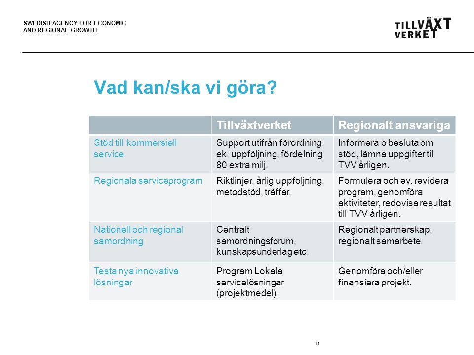 SWEDISH AGENCY FOR ECONOMIC AND REGIONAL GROWTH Vad kan/ska vi göra? TillväxtverketRegionalt ansvariga Stöd till kommersiell service Support utifrån f