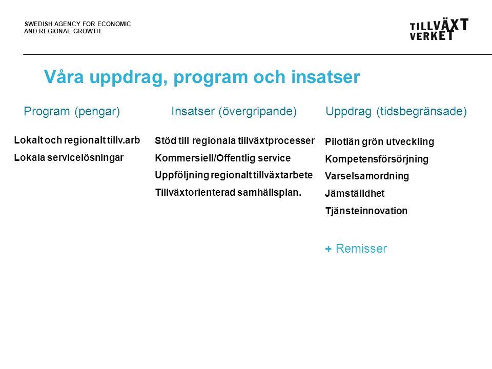 SWEDISH AGENCY FOR ECONOMIC AND REGIONAL GROWTH Våra uppdrag, program och insatser Program (pengar)Insatser (övergripande) Uppdrag (tidsbegränsade) Lokalt och regionalt tillv.arb Lokala servicelösningar Stöd till regionala tillväxtprocesser Kommersiell/Offentlig service Uppföljning regionalt tillväxtarbete Tillväxtorienterad samhällsplan.