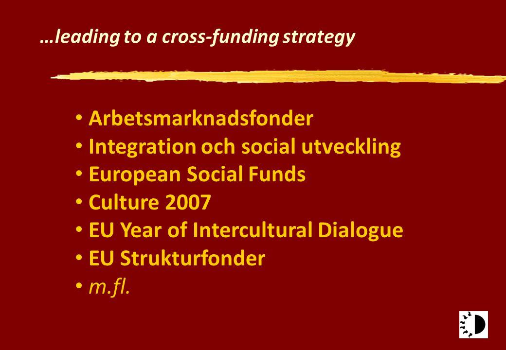 …leading to a cross-funding strategy Arbetsmarknadsfonder Integration och social utveckling European Social Funds Culture 2007 EU Year of Intercultura