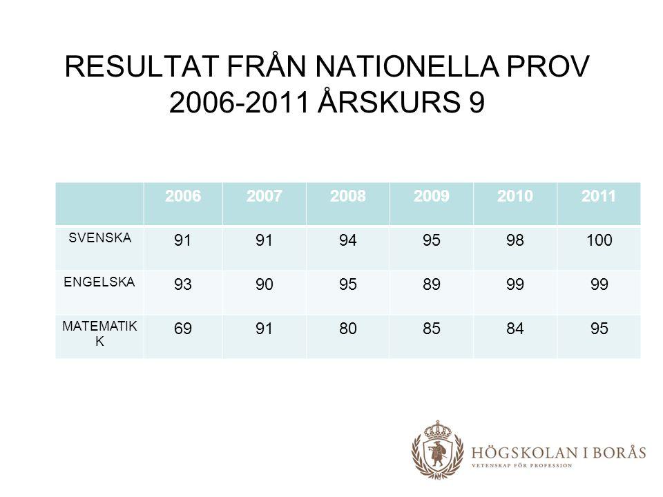 RESULTAT FRÅN NATIONELLA PROV 2006-2011 ÅRSKURS 9 200620072008200920102011 SVENSKA 91 949598100 ENGELSKA 9390958999 MATEMATI K 699180858495