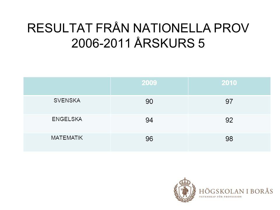 RESULTAT FRÅN NATIONELLA PROV 2006-2011 ÅRSKURS 5 20092010 SVENSKA 9097 ENGELSKA 9492 MATEMATIK 9698