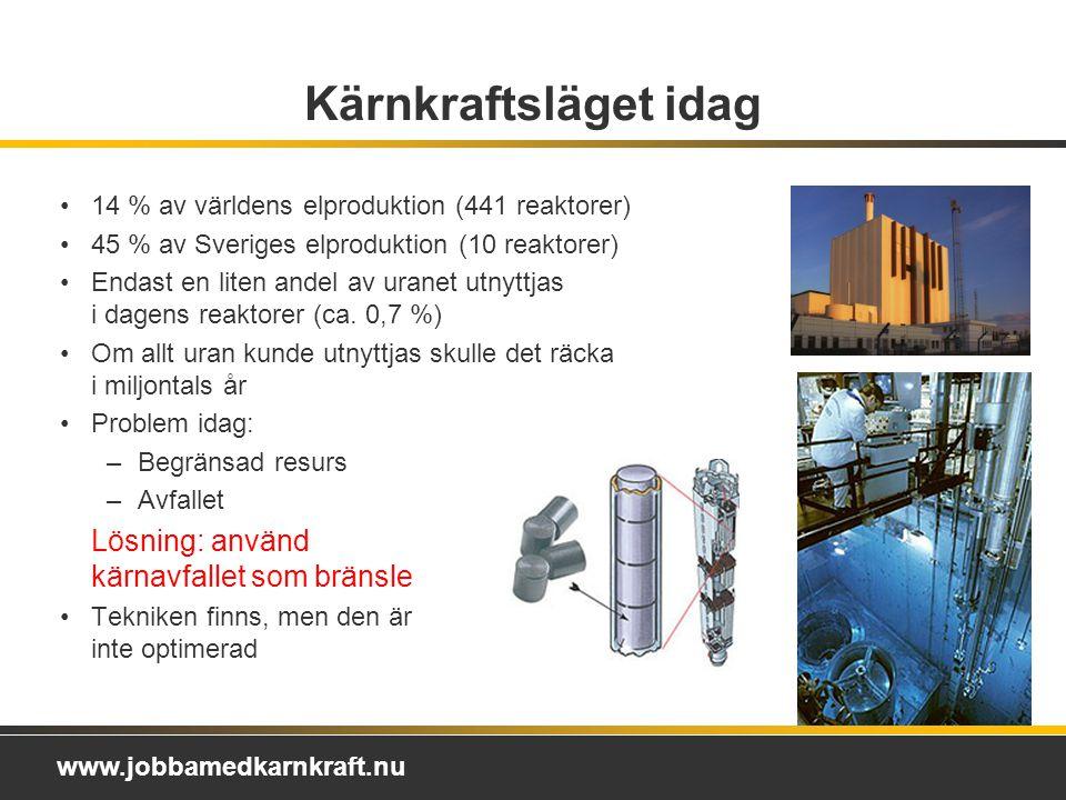 www.jobbamedkarnkraft.nu 14 % av världens elproduktion (441 reaktorer) 45 % av Sveriges elproduktion (10 reaktorer) Endast en liten andel av uranet utnyttjas i dagens reaktorer (ca.