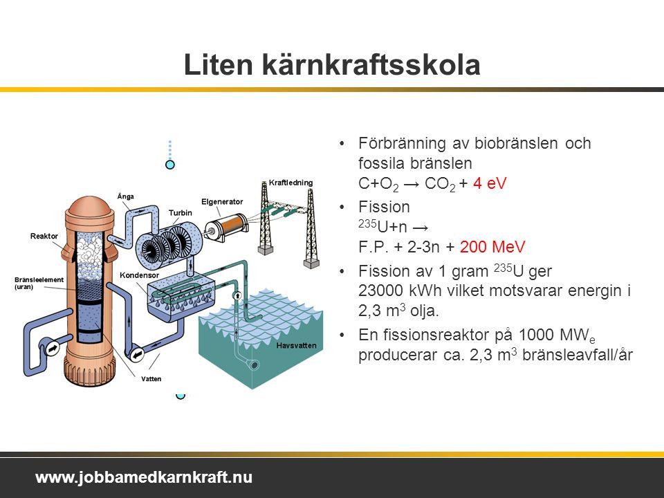 www.jobbamedkarnkraft.nu Liten kärnkraftsskola Förbränning av biobränslen och fossila bränslen C+O 2 → CO 2 + 4 eV Fission 235 U+n → F.P.