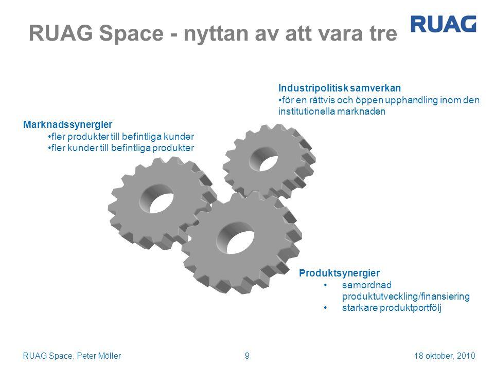 18 oktober, 2010RUAG Space, Peter Möller9 RUAG Space - nyttan av att vara tre 9 Industripolitisk samverkan för en rättvis och öppen upphandling inom den institutionella marknaden Marknadssynergier fler produkter till befintliga kunder fler kunder till befintliga produkter Produktsynergier samordnad produktutveckling/finansiering starkare produktportfölj