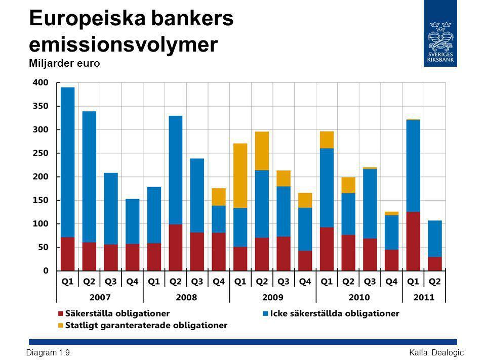 Europeiska bankers emissionsvolymer Miljarder euro Källa: DealogicDiagram 1:9.