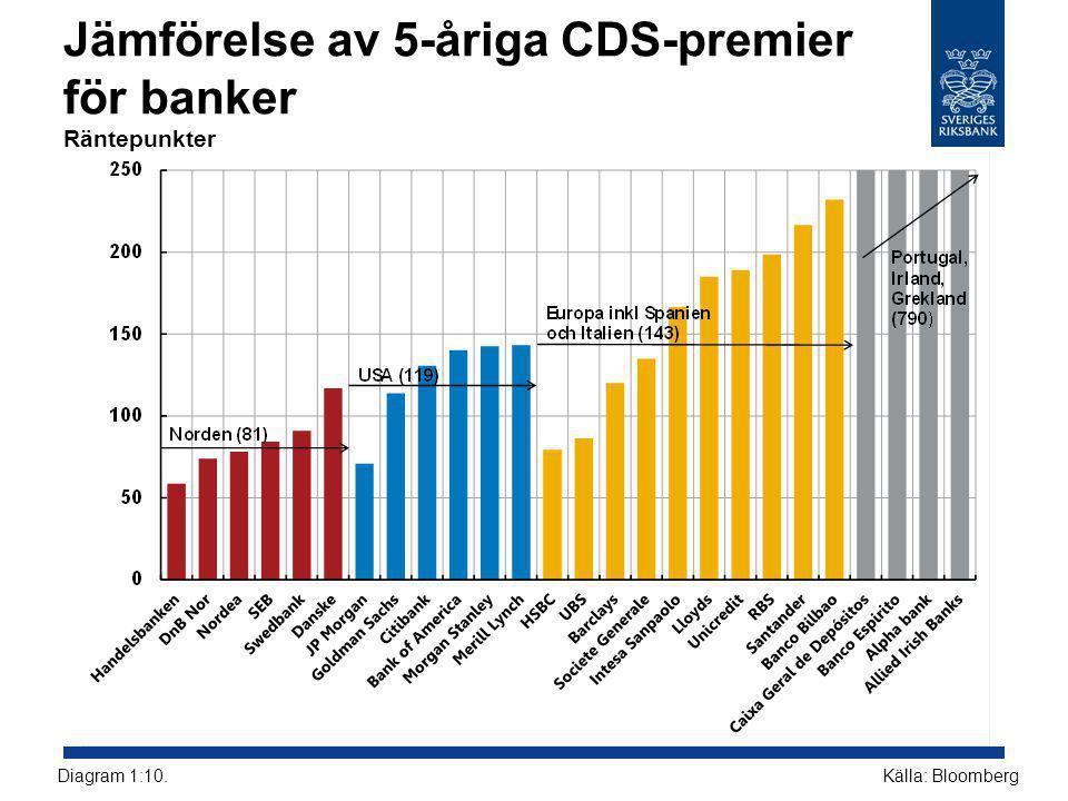 Jämförelse av 5-åriga CDS-premier för banker Räntepunkter Källa: BloombergDiagram 1:10.