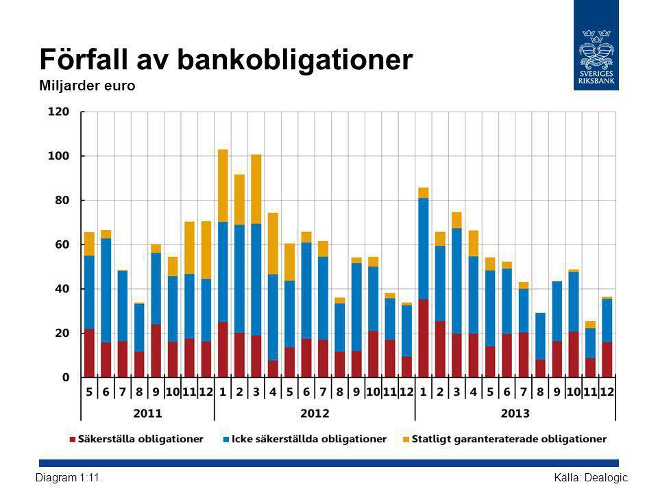 Förfall av bankobligationer Miljarder euro Källa: DealogicDiagram 1:11.