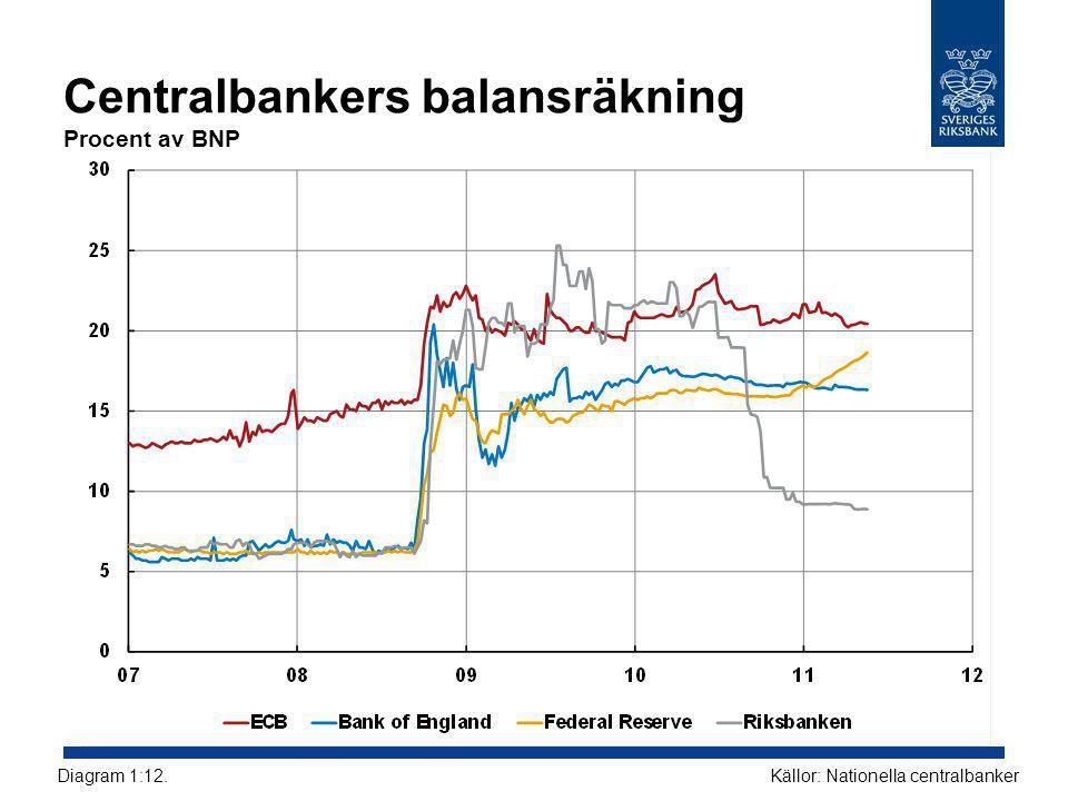 Centralbankers balansräkning Procent av BNP Källor: Nationella centralbankerDiagram 1:12.