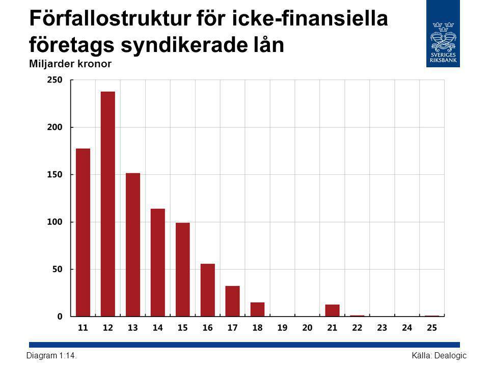 Förfallostruktur för icke-finansiella företags syndikerade lån Miljarder kronor Källa: DealogicDiagram 1:14.