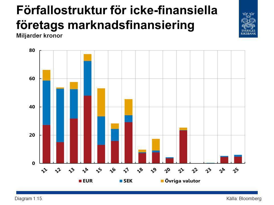 Förfallostruktur för icke-finansiella företags marknadsfinansiering Miljarder kronor Källa: BloombergDiagram 1:15.