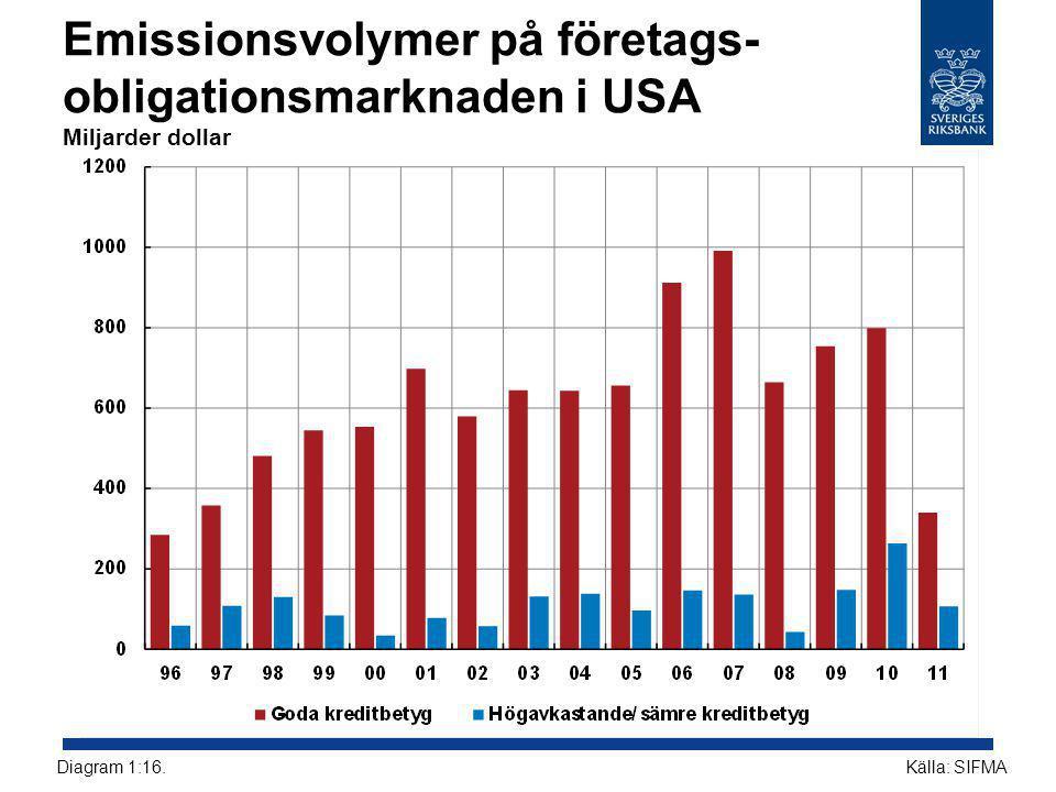 Emissionsvolymer på företags- obligationsmarknaden i USA Miljarder dollar Källa: SIFMADiagram 1:16.
